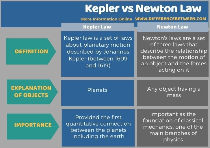 Difference Between Kepler and Newton Law in Tabular Form