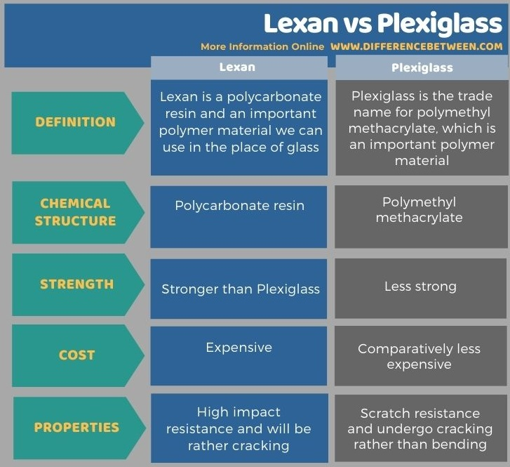 Difference Between Lexan and Plexiglass in Tabular Form