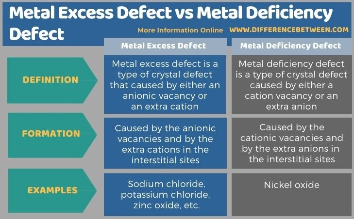 Difference Between Metal Excess Defect and Metal Deficiency Defect in Tabular Form