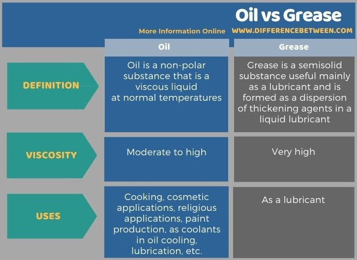Difference Between Oil and Grease in Tabular Form