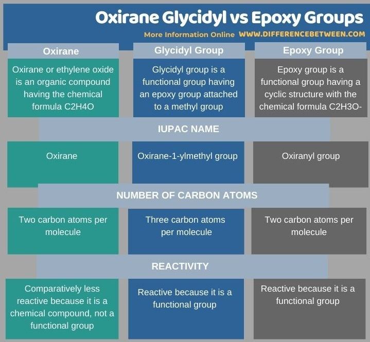 Difference Between Oxirane Glycidyl and Epoxy Groups in Tabular Form