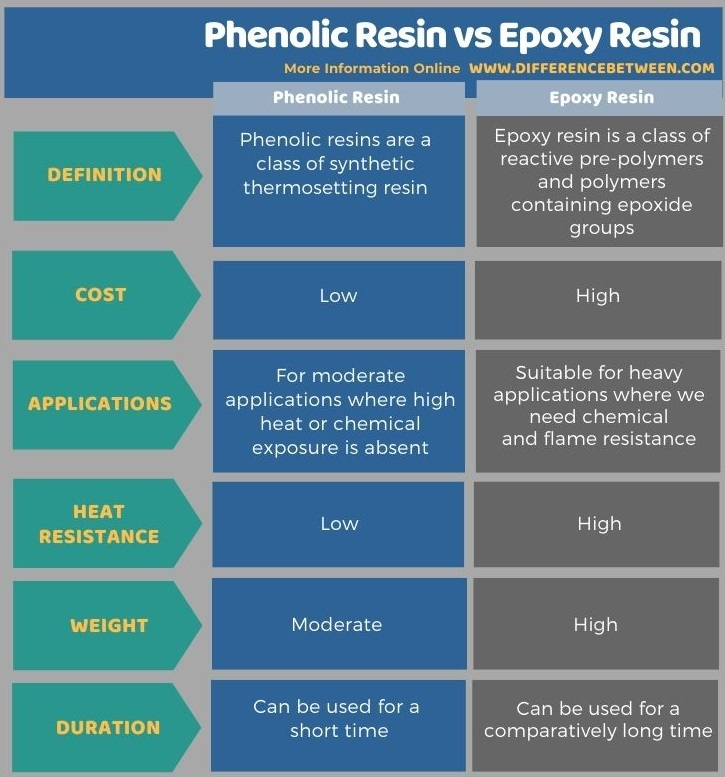Difference Between Phenolic Resin and Epoxy Resin in Tabular Form