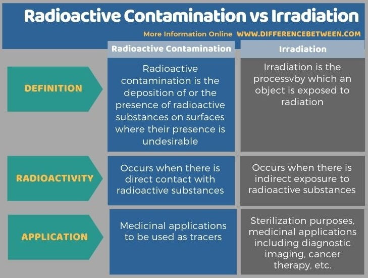 Difference Between Radioactive Contamination and Irradiation in Tabular Form