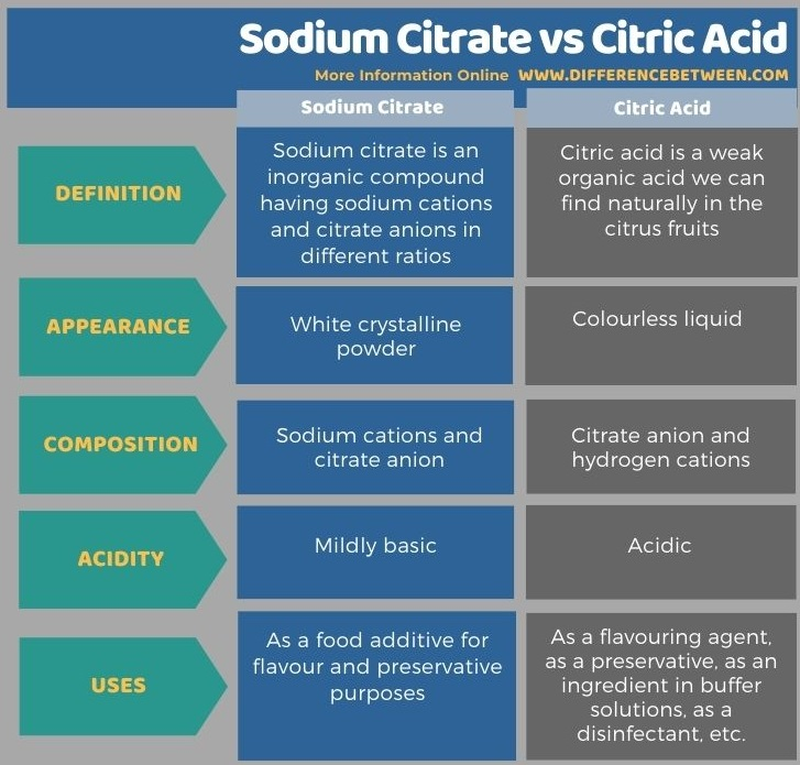 Difference Between Sodium Citrate and Citric Acid in Tabular Form