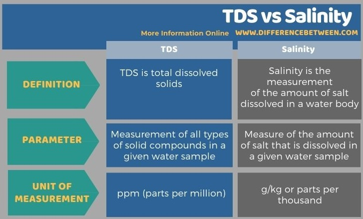 Difference Between TDS and Salinity in Tabular Form