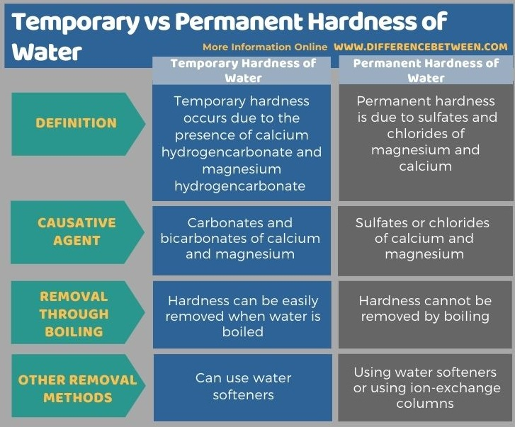 Difference Between Temporary and Permanent Hardness of Water in Tabular Form