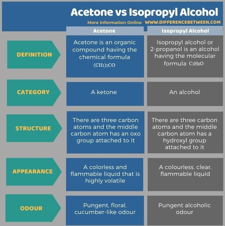 Difference Between Acetone and Isopropyl Alcohol in Tabular Form