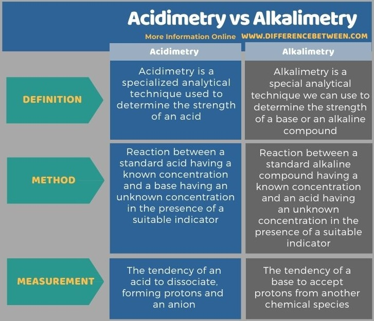 Difference Between Acidimetry and Alkalimetry in Tabular Form