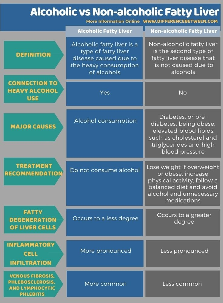 Difference Between Alcoholic and Non-alcoholic Fatty Liver in Tabular Form