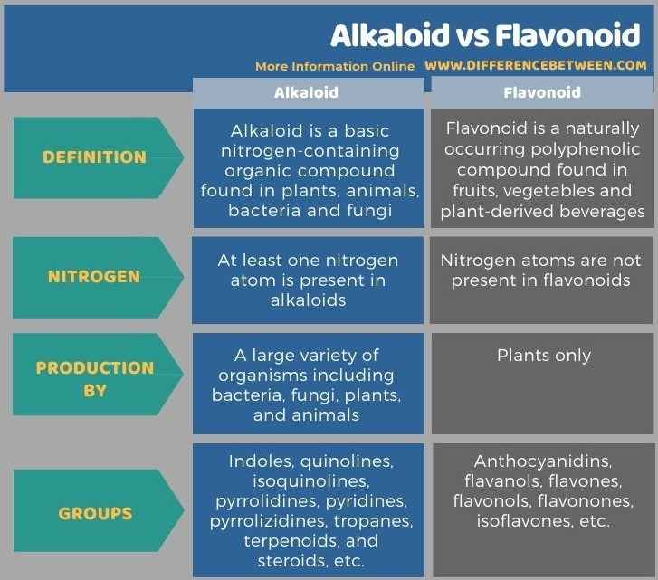 Difference Between Alkaloid and Flavonoid in Tabular Form