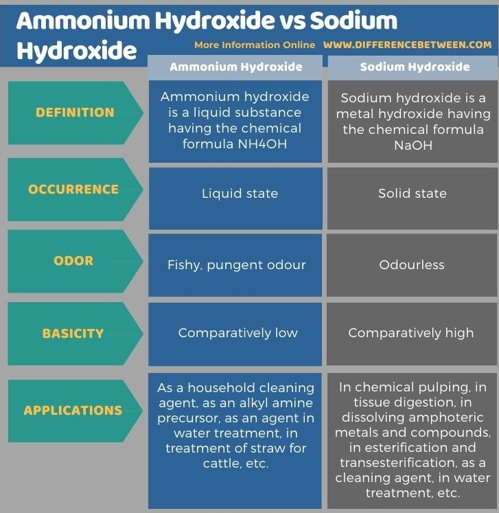 Difference Between Ammonium Hydroxide and Sodium Hydroxide in Tabular Form
