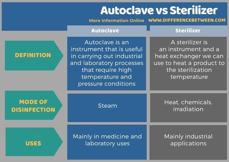 Difference Between Autoclave and Sterilizer in Tabular Form