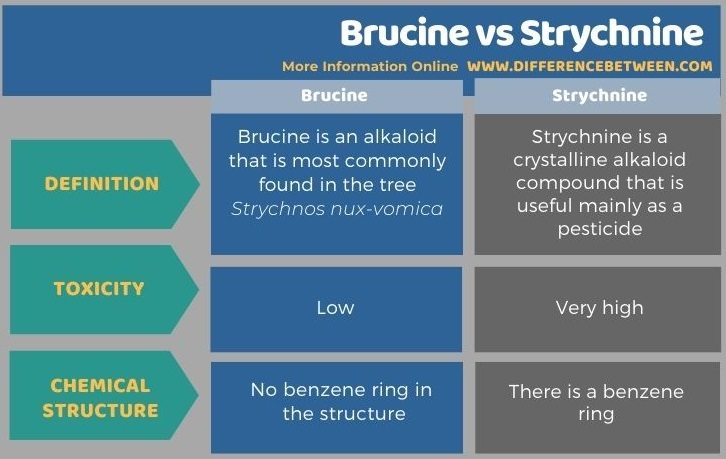 Difference Between Brucine and Strychnine in Tabular Form