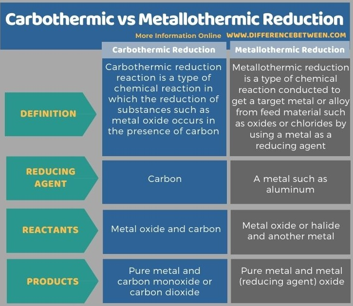Difference Between Carbothermic and Metallothermic Reduction in Tabular Form