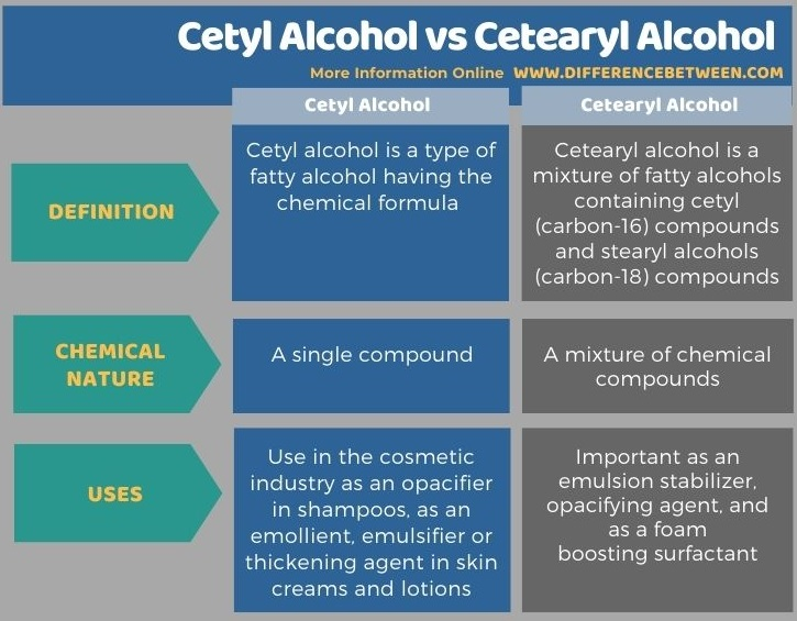 Difference Between Cetyl Alcohol and Cetearyl Alcohol in Tabular Form