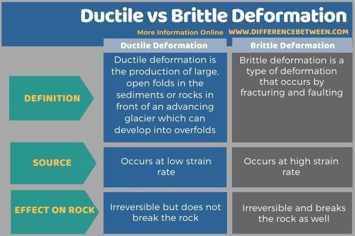 Difference Between Ductile and Brittle Deformation in Tabular Form