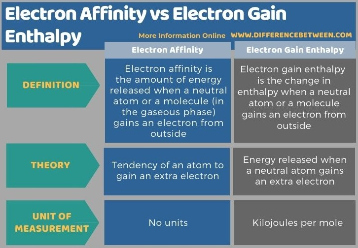 Difference Between Electron Affinity and Electron Gain Enthalpy in Tabular Form