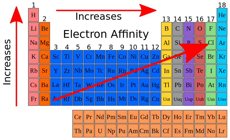 Difference Between Electron Affinity and Electron Gain Enthalpy