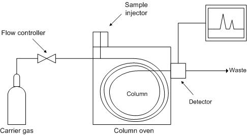 Key Difference - Gas Chromatography vs Mass Spectrometry