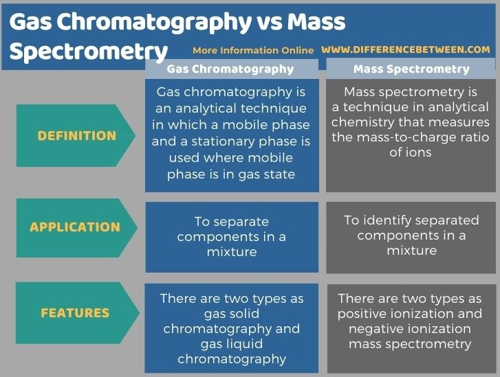Difference Between Gas Chromatography and Mass Spectrometry in Tabular Form
