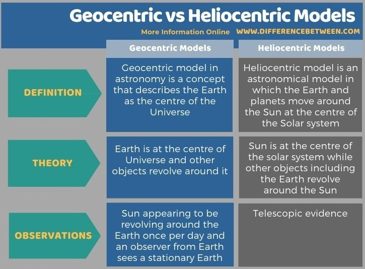 Difference Between Geocentric and Heliocentric Models in Tabular Form