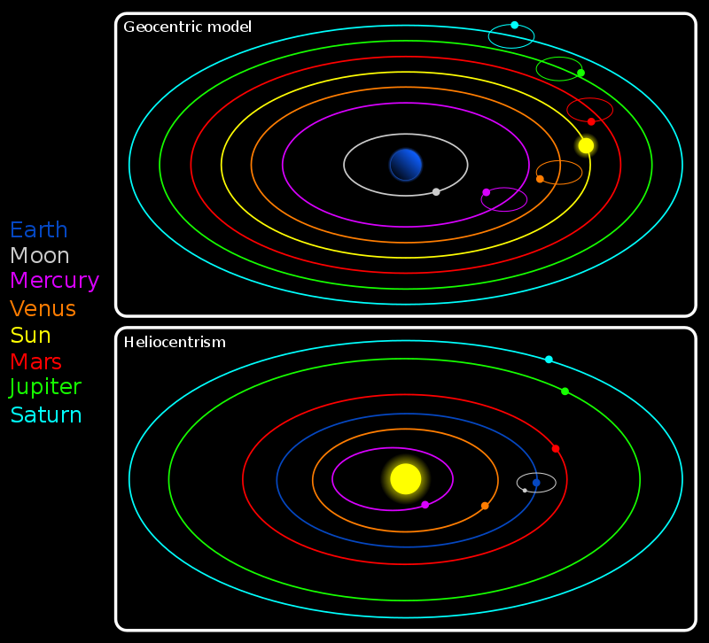 Difference Between Geocentric and Heliocentric Models
