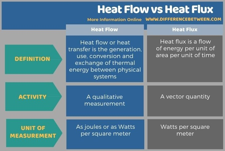 Difference Between Heat Flow and Heat Flux in Tabular Form