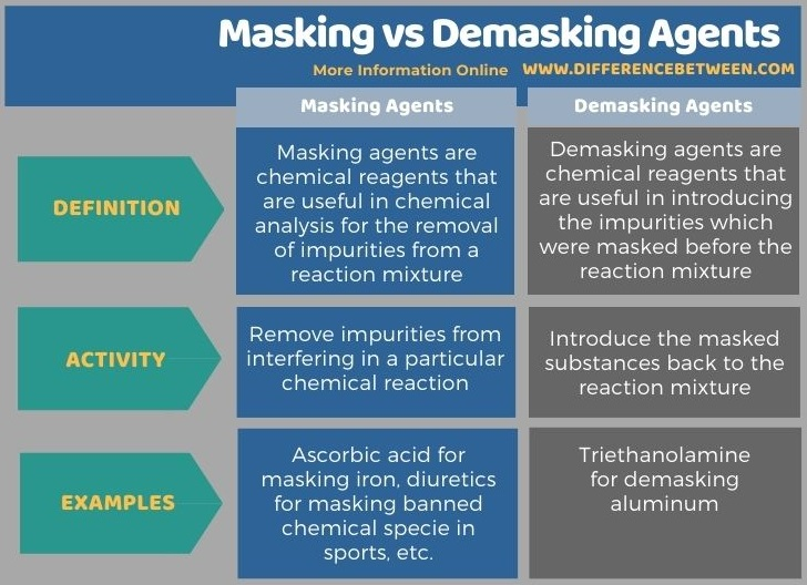 Difference Between Masking and Demasking Agents in Tabular Form