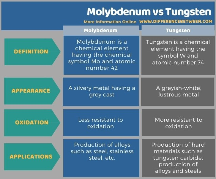Difference Between Molybdenum and Tungsten in Tabular Form