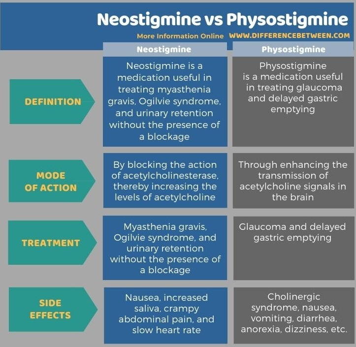 Difference Between Neostigmine and Physostigmine in Tabular Form