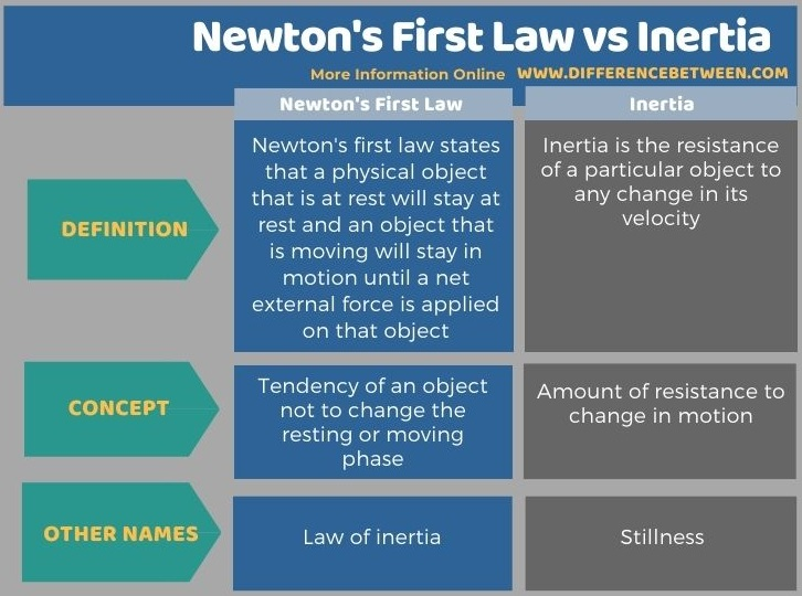 Difference Between Newton's First Law and Inertia in Tabular Form