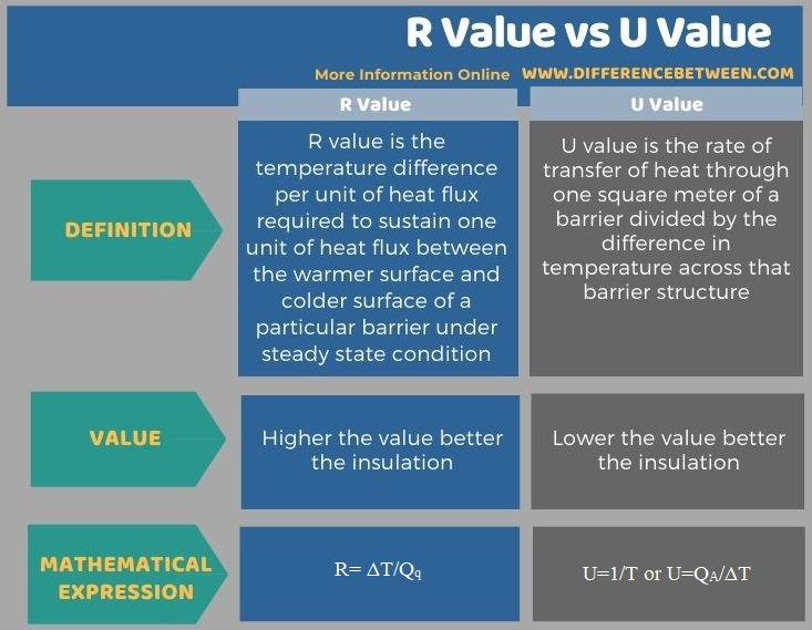Difference Between R Value vs U Value in Tabular Form