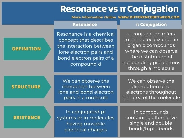 Difference Between Resonance and π Conjugation in Tabular Form