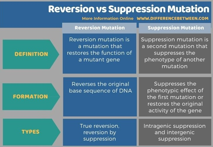 Difference Between Reversion and Suppression Mutation in Tabular Form