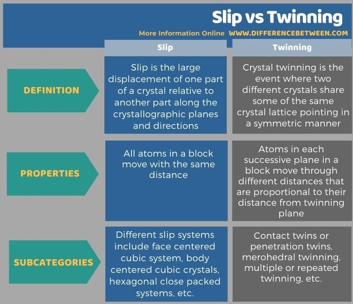 Difference Between Slip and Twinning in Tabular Form