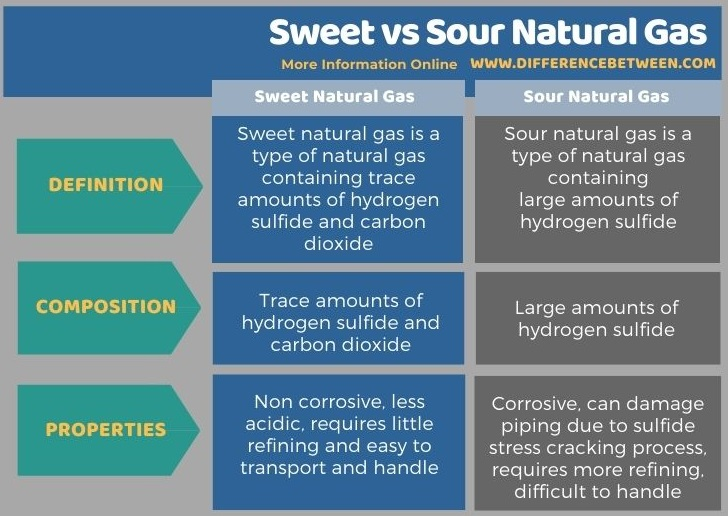 Difference Between Sweet and Sour Natural Gas in Tabular Form