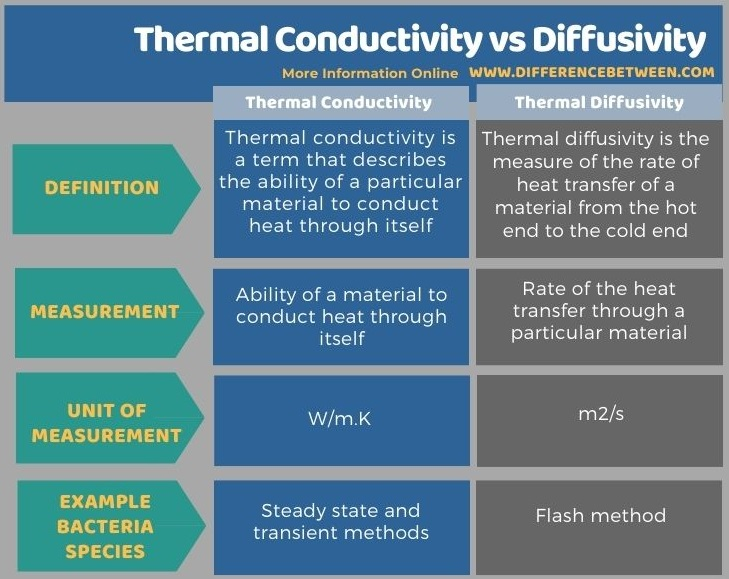 Difference Between Thermal Conductivity and Diffusivity in Tabular Form