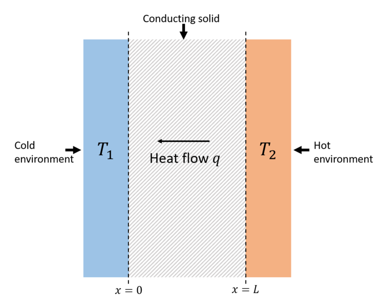 Difference Between Thermal Conductivity and Diffusivity