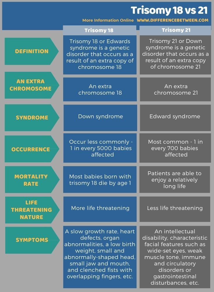 Difference Between Trisomy 18 and 21 in Tabular Form