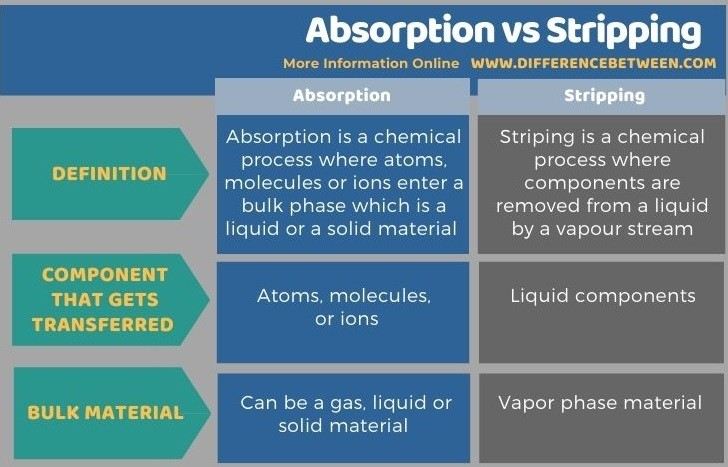 Difference Between Absorption and Stripping in Tabular Form