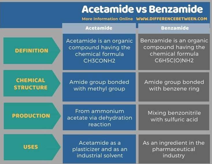 Difference Between Acetamide and Benzamide in Tabular Form