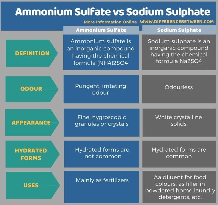 Difference Between Ammonium Sulfate and Sodium Sulphate in Tabular Form