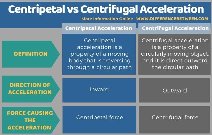 Difference Between Centripetal and Centrifugal Acceleration in Tabular Form