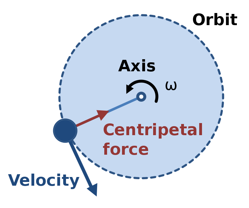 Difference Between Centripetal and Centrifugal Acceleration