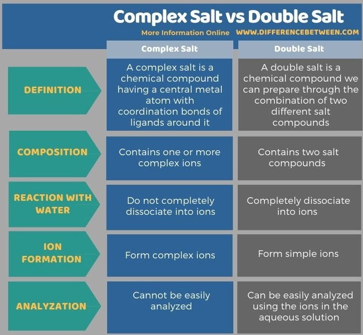 Difference Between Complex Salt and Double Salt in Tabular Form