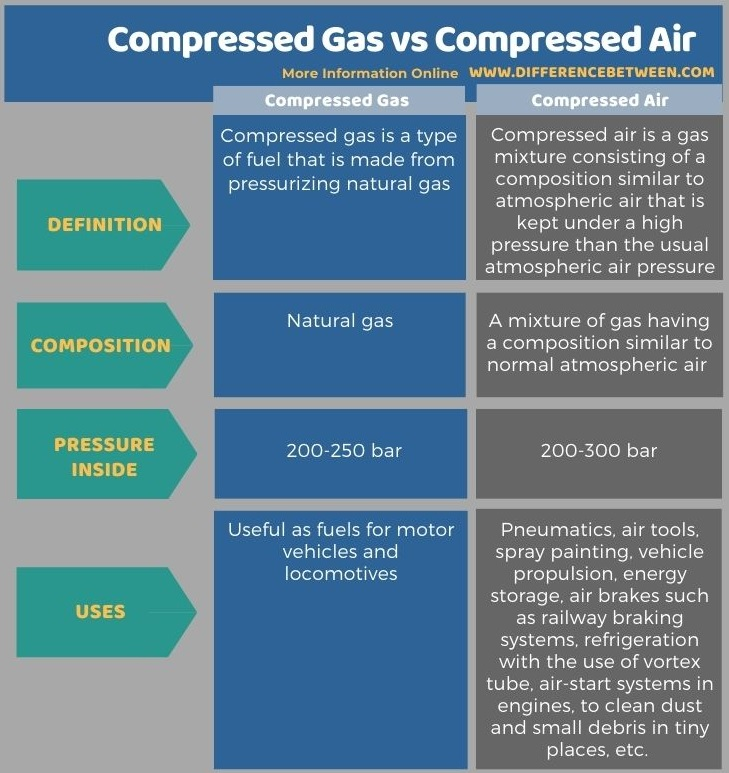 Difference Between Compressed Gas and Compressed Air in Tabular Form