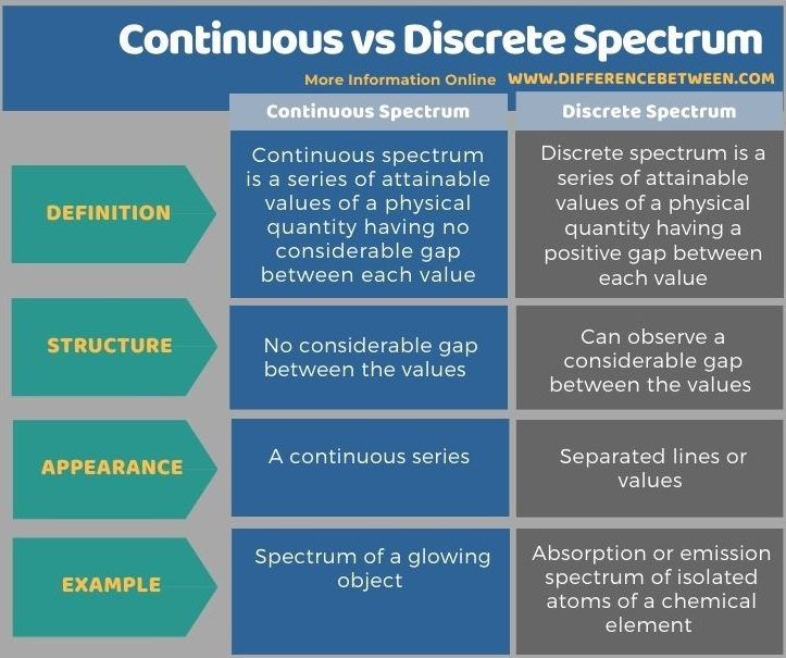 Difference Between Continuous and Discrete Spectrum in Tabular Form
