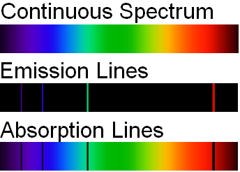 Difference Between Continuous and Discrete Spectrum