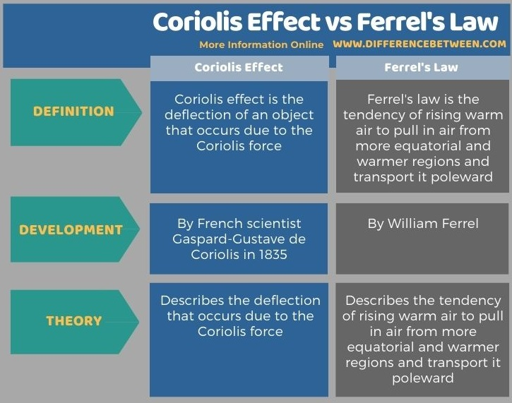 Difference Between Coriolis Effect and Ferrel's Law in Tabular Form