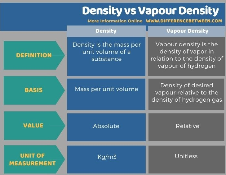 Difference Between Density and Vapour Density in Tabular Form